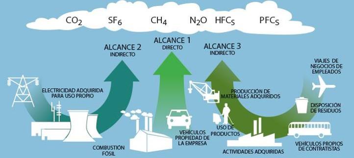 Alcances de la huella de carbono