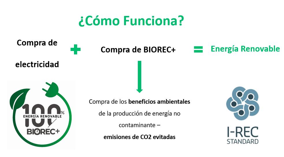 Funcionamiento de los certificados de energía renovable