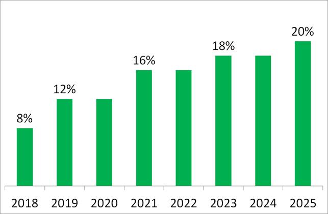 Porcentajes de energía renovable de la ley 27191