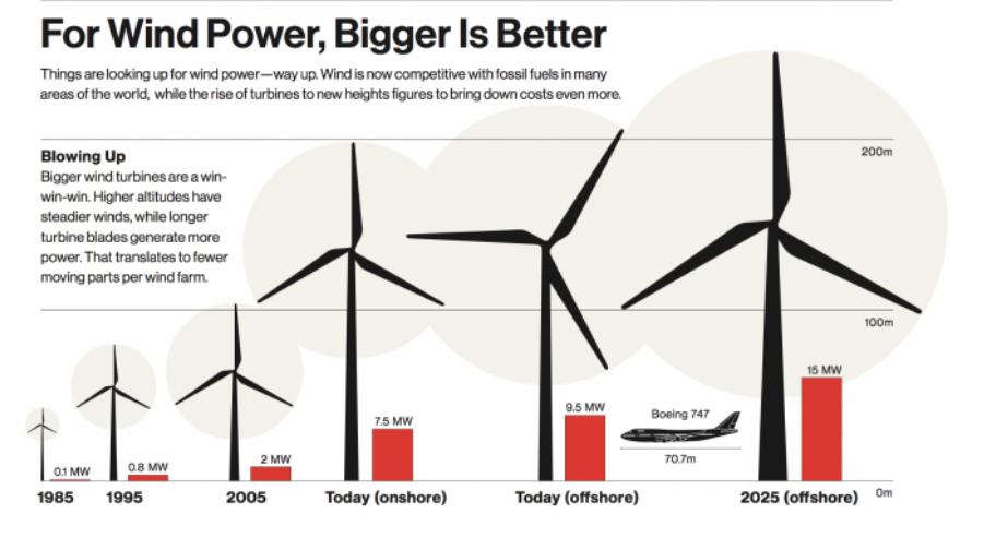 Aumento de tamaño en las turbinas