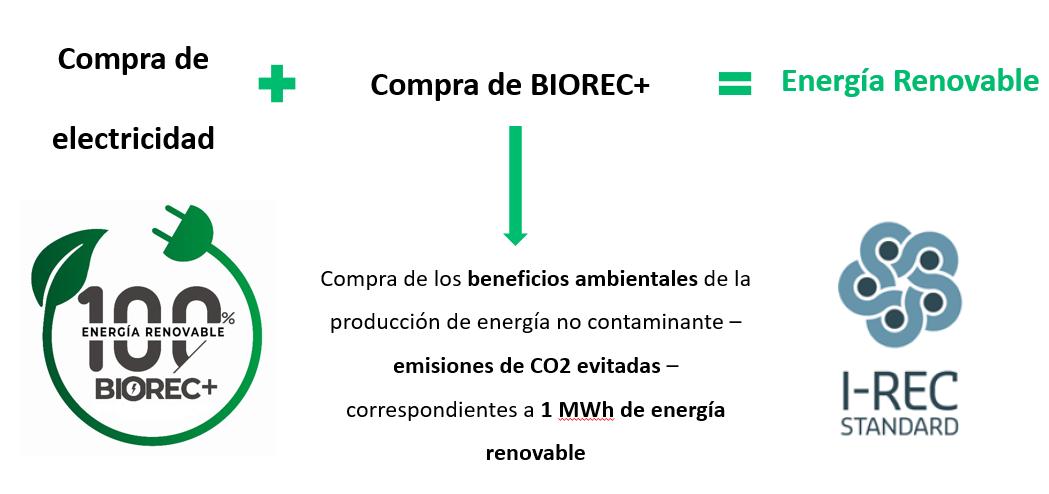 como funciona BIOREC+